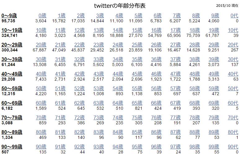 twitter年齢分布